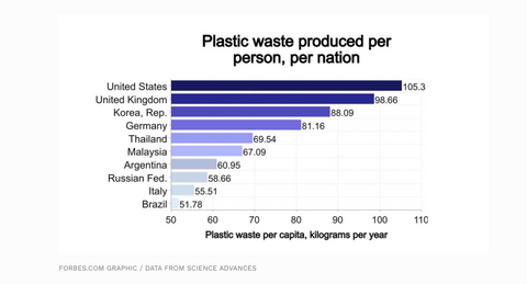 Plastic produced per capita in kilograms each year. Image from Forbes.com