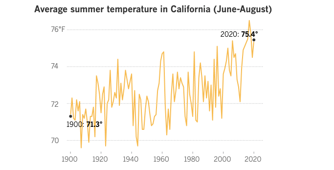 Average Summer temperatures have been increasing in California since 1900. Image from the LA Times.