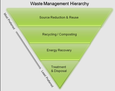 Waste Management Hierarchy from the EPA. We try to be at the top of this funnel--source reduction and reuse.