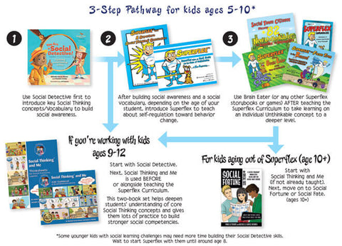 Social Thinking:3 steps pathway for ages 5 -10