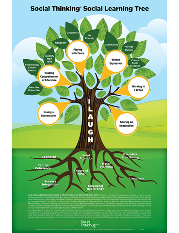 Social Thinking Social Learning Tree Poster - Social Thinking Singapore