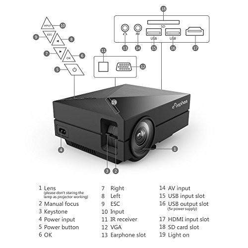 LED Pico Projector 1000 lumens - GM60 - Alphas