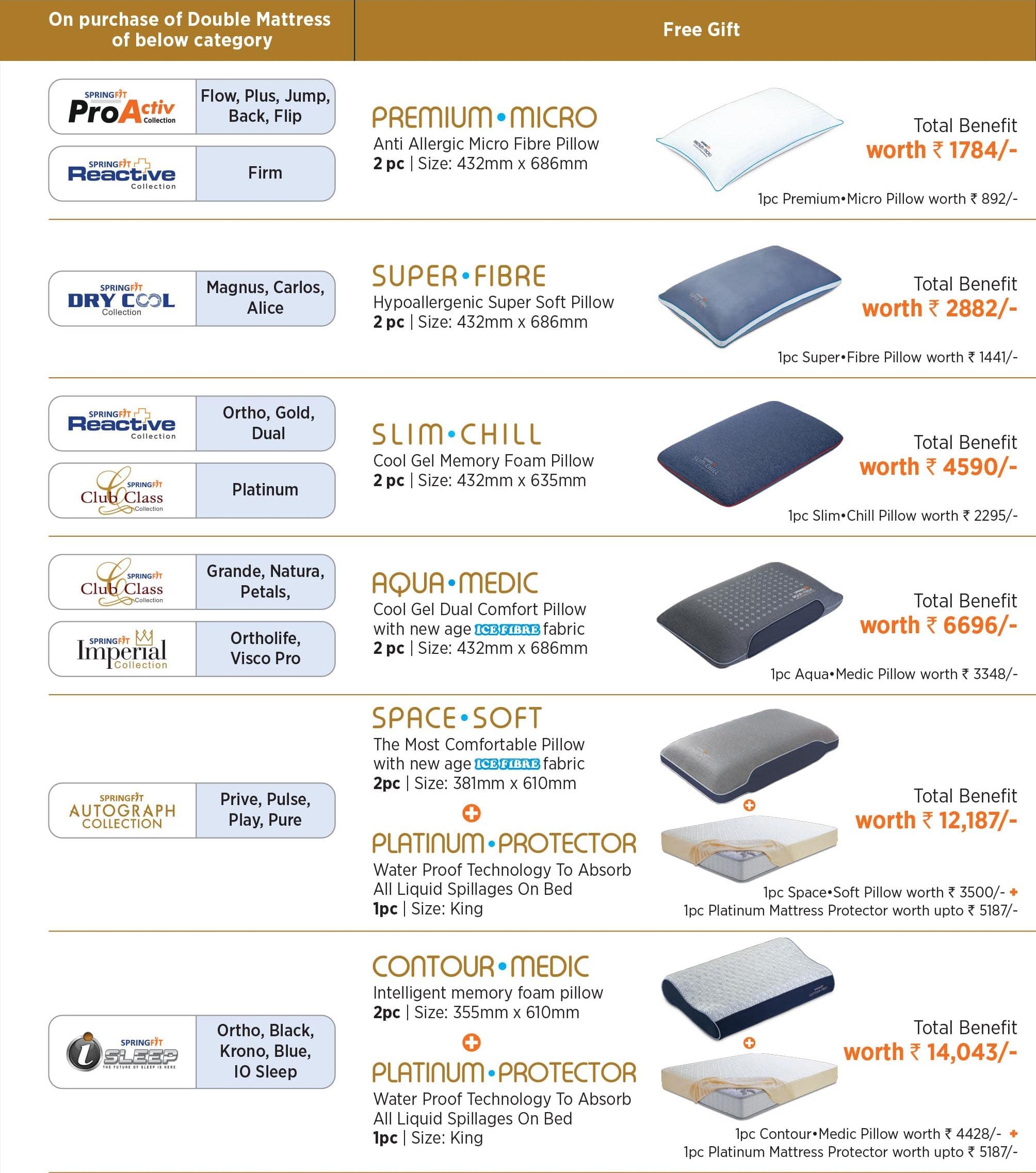 Springfit Mattress Utsav Offer