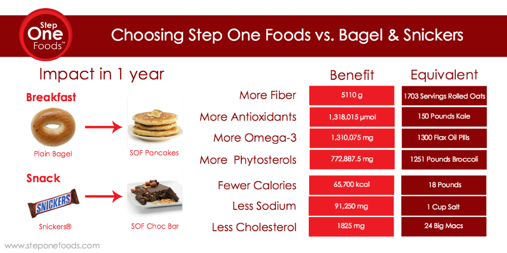 Step One Foods Chart