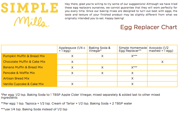 Simple Mills Egg Replacement Chart | Paleo By Maileo