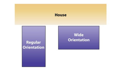 Schematic showing regular orientation and wide orientation against a house.
