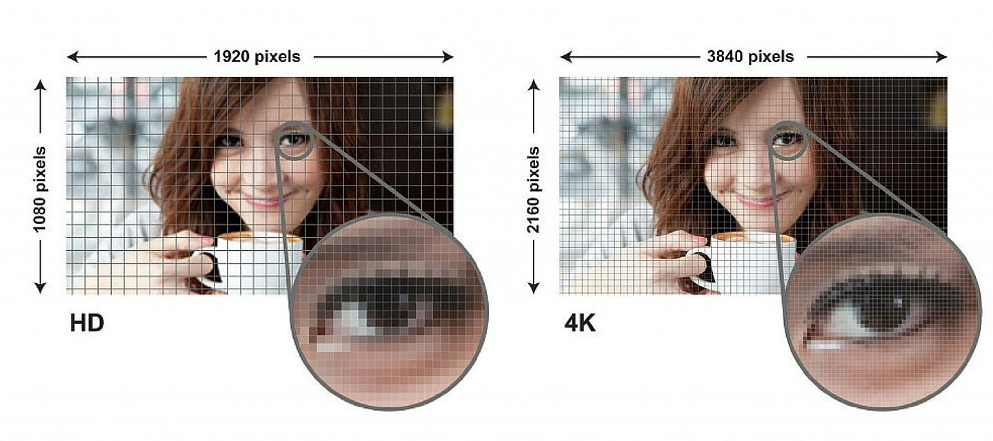 4K Televisions - What'S The Difference