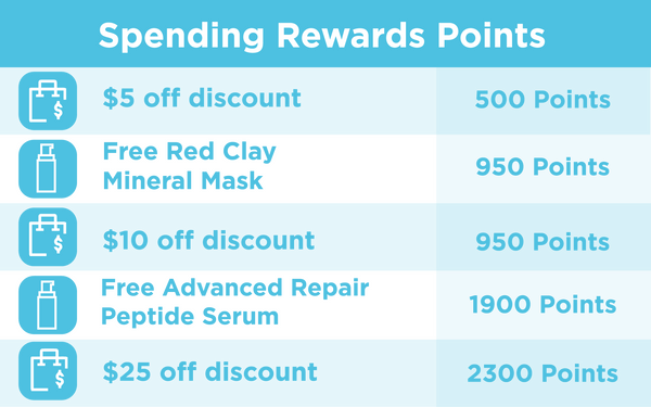Spending eb5 Rewards Points
