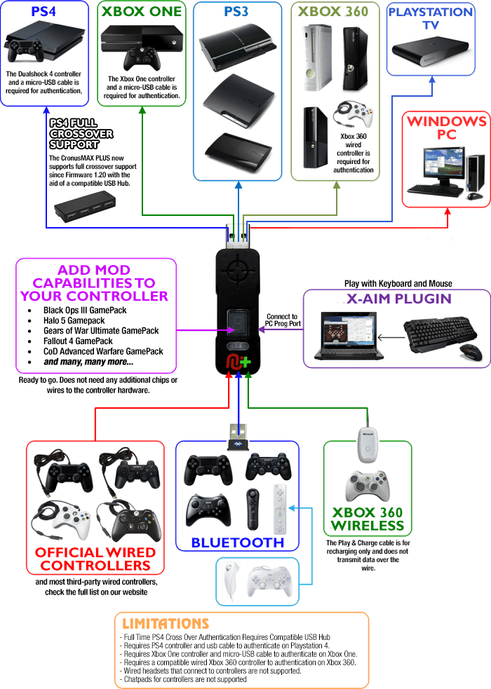 Xbox One Headset Wiring Diagram. Schematic Diagram. Schematic Wiring Xbox Controller Headset Wiring Diagram on