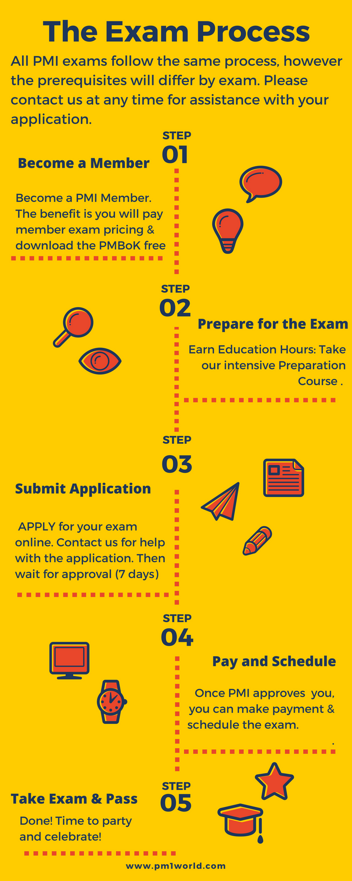 Pmi Sp Intensive Exam Preparation Course Pm1world Project And