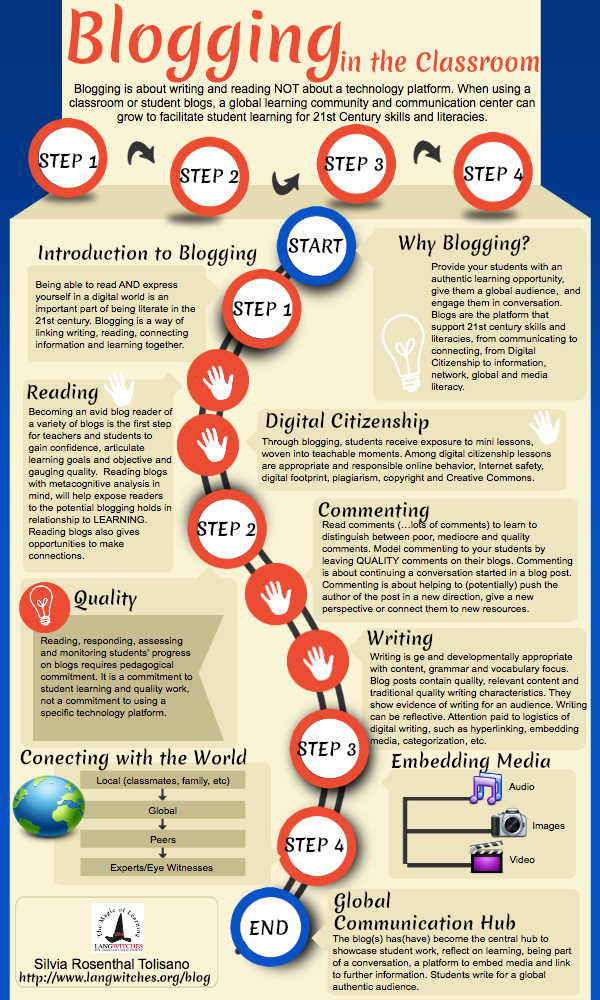 Blogging in the Language Classroom