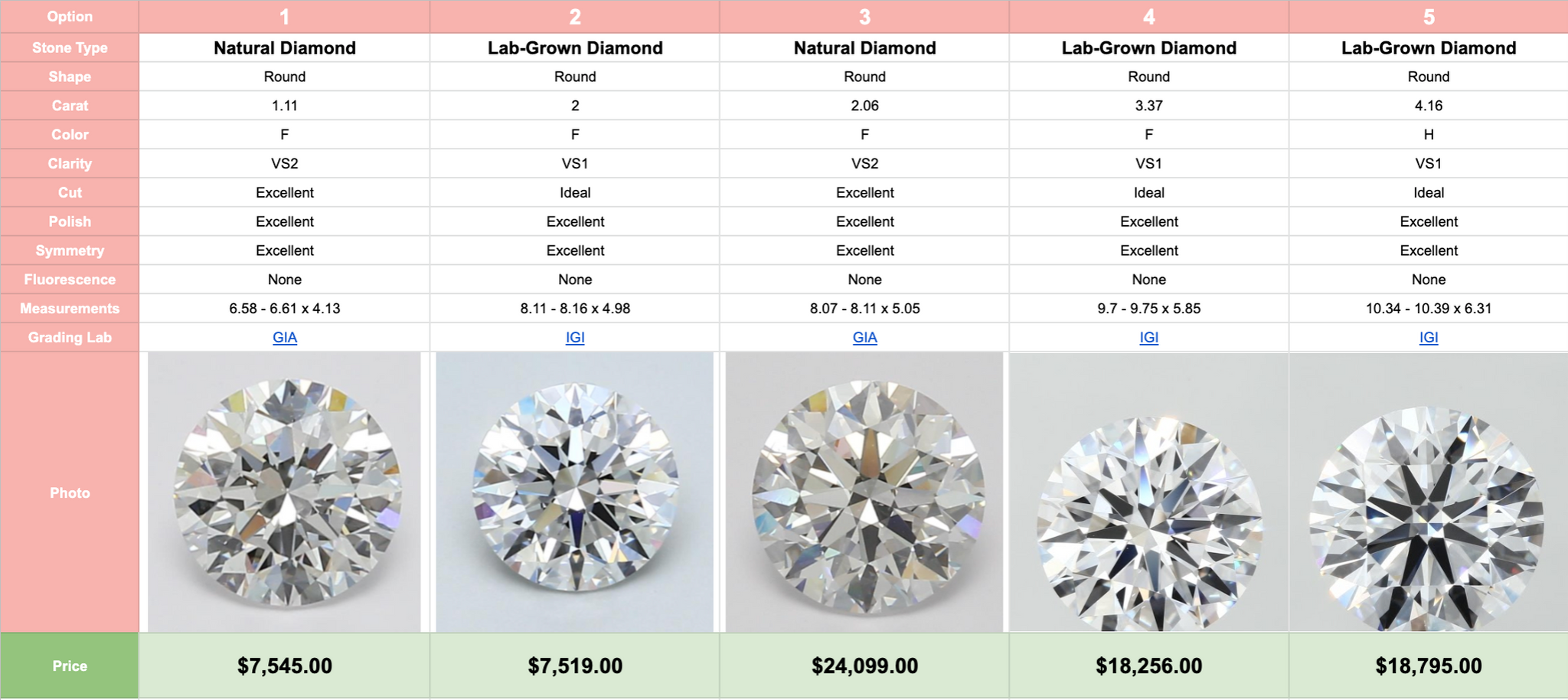 Natural Diamond vs Lab Diamond Prices