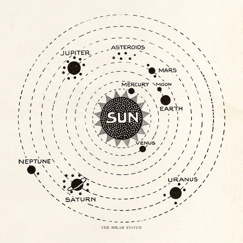 Vintage Map of the Solar System