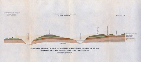 Geological Cross section of Seneca and Cayuga Lakes