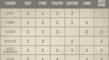 Wood To Meat Pairing Chart