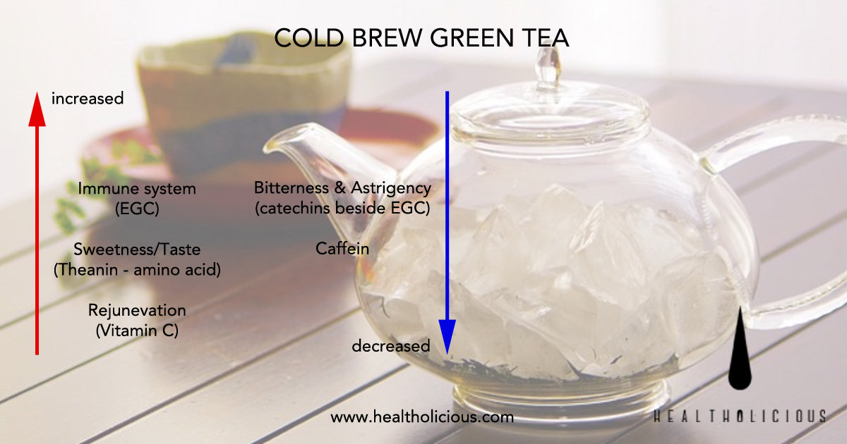 How to get the BEST out of green tea... you have been brewing it all wrong!