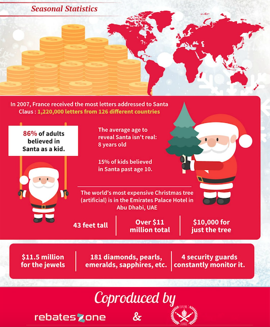 59 Fun Holiday Shopping Stats
