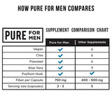 Pure for Men - The Original Vegan Cleanliness Fibre Supplement, 120 Capsules - Proven Proprietary Formula 120 Capsules with Aloe