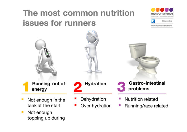 Infographic - 36 Most common nutrition issues for runners