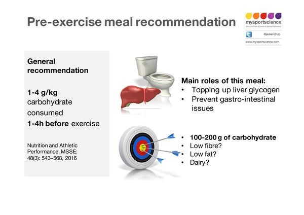 Infographic - 40 Pre-exercise meal recommendation