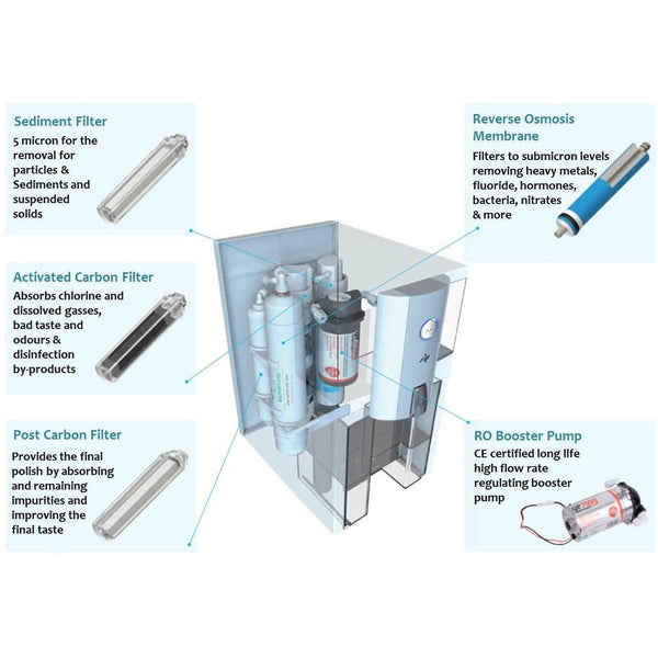 Puricom- Zip-ZIP2BLK Countertop Reverse Osmosis Water Filter - PureWaterGuys.com