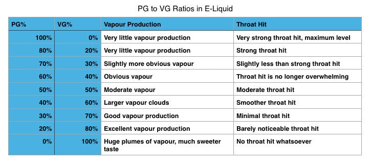 VG vs PG Ratios