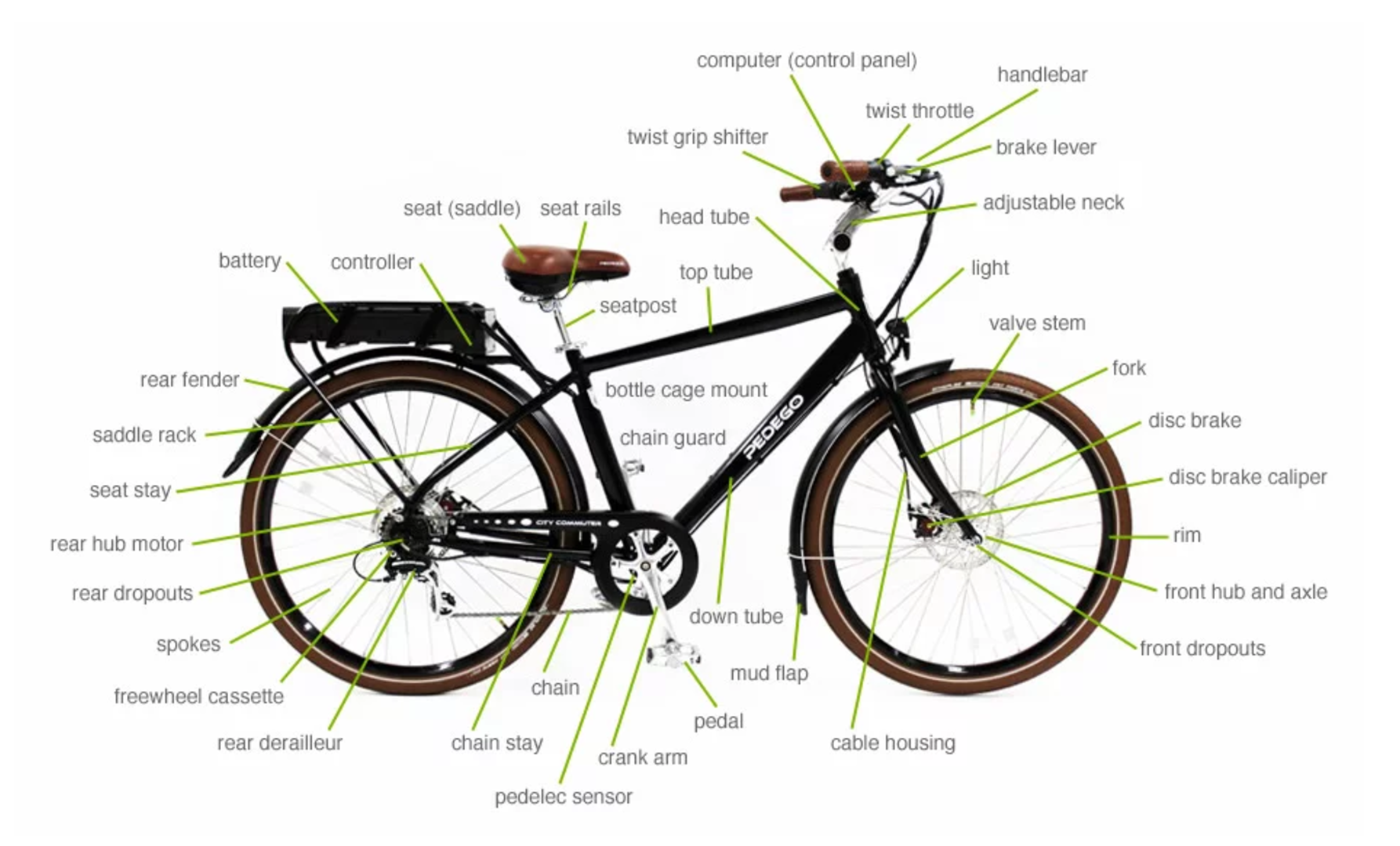 Understanding Electric Bike Terminology City Electrical Wiring E