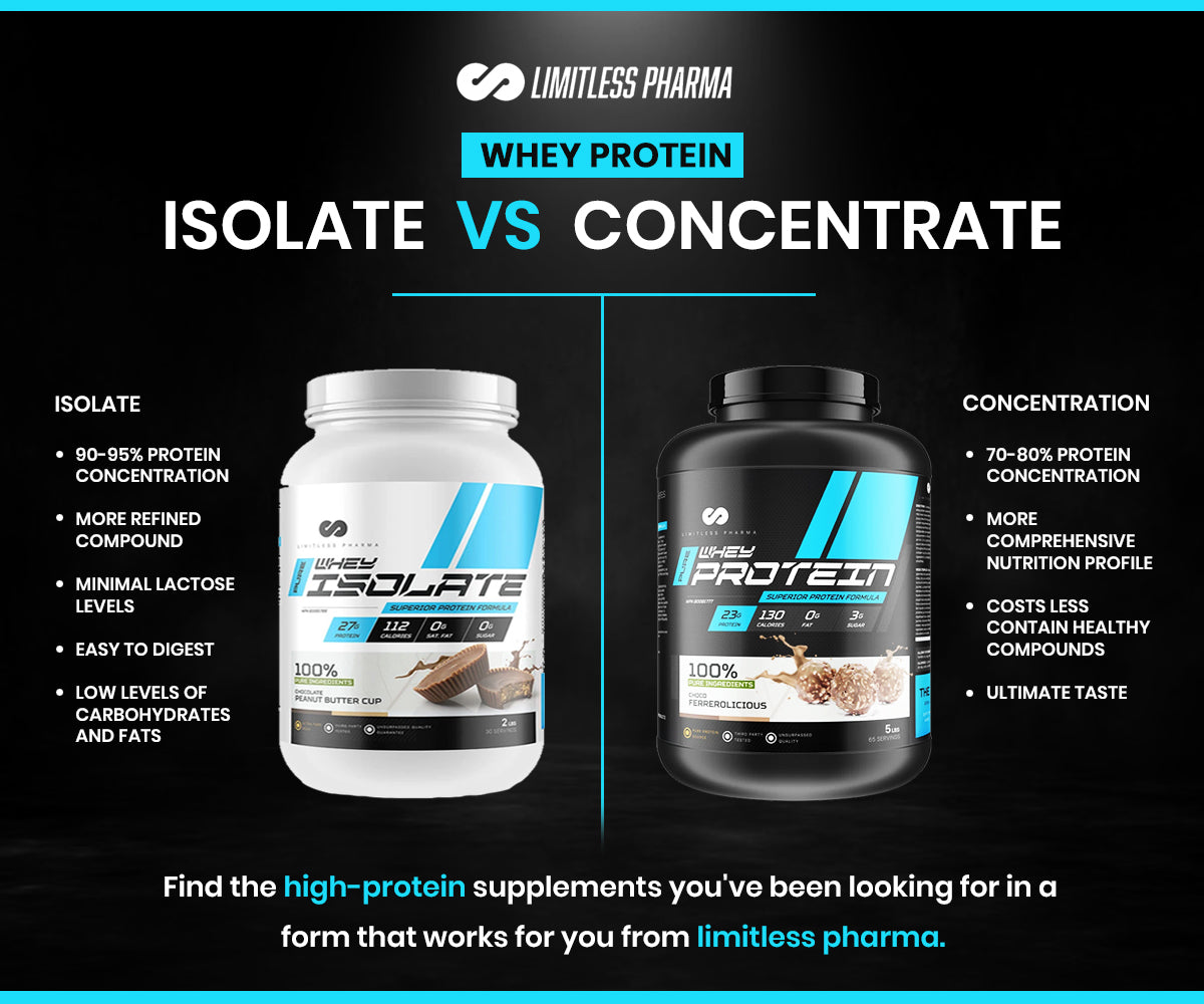 Whey Isolate vs Whey Concentrate