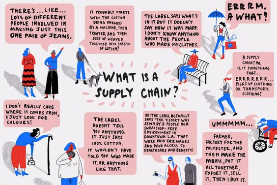What is a supply chain? Fashion Revolution