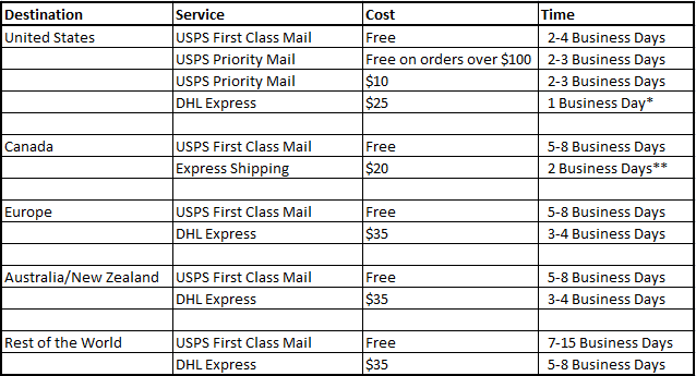 shipping estimations