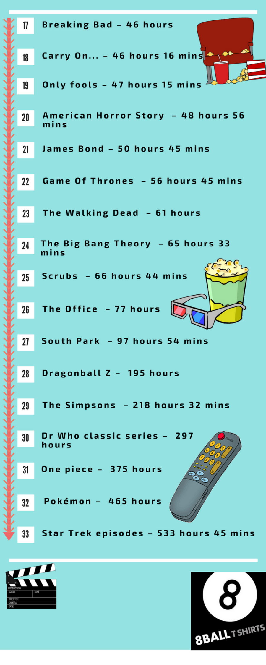 How long would it take to binge watch these TV series (part 2)