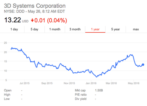3D Systems Stock News