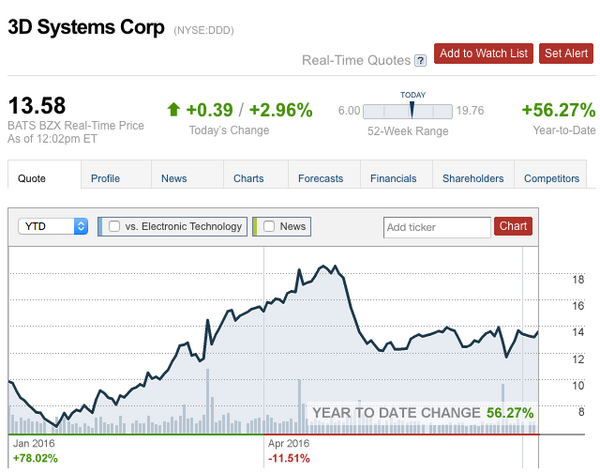 3D Systems Stock
