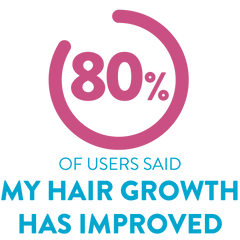 80%_of_users_said_my_hair_growth_has_improved