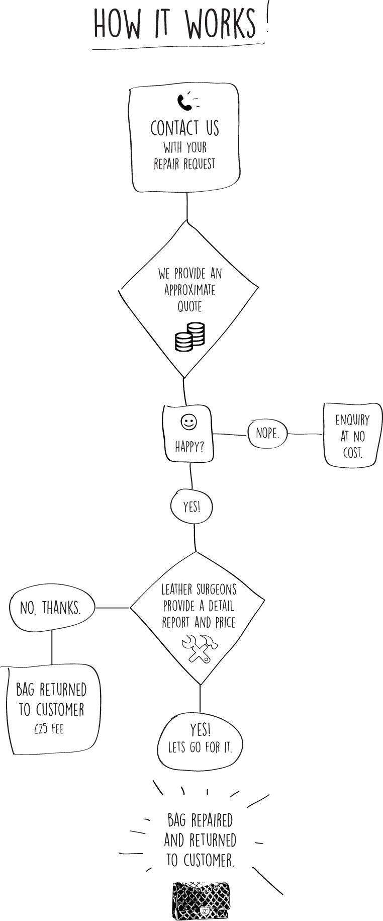 flowchart how we repair your bag