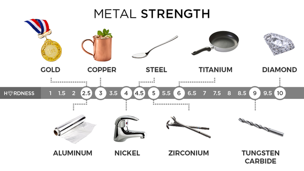 metal hardness scale - tcrings.com