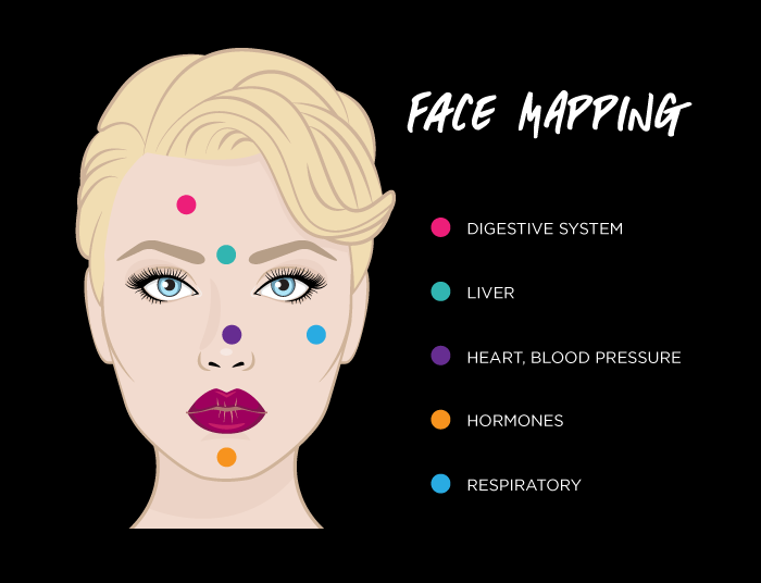 No BS guide to face maps