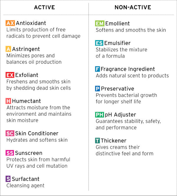 skincare ingredients list active non active