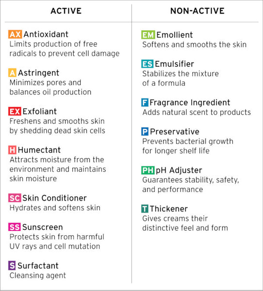 No B.S. skincare ingredients