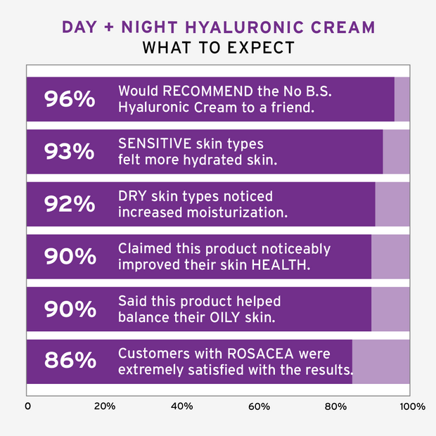 Day + Night Hyaluronic Cream