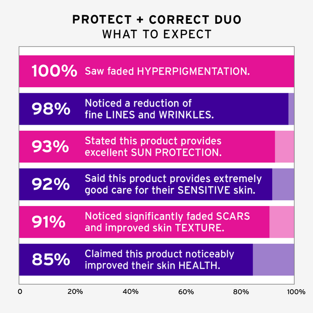 Protect + Correct Duo -