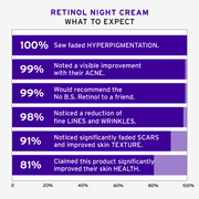Retinol Night Cream.