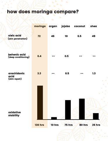 how does moringa oil compare to argan oil, jojoba oil, or shea?