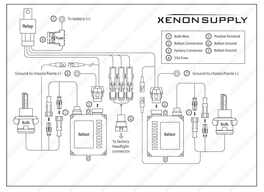 how to library xenonsupply xs corporation table of contents