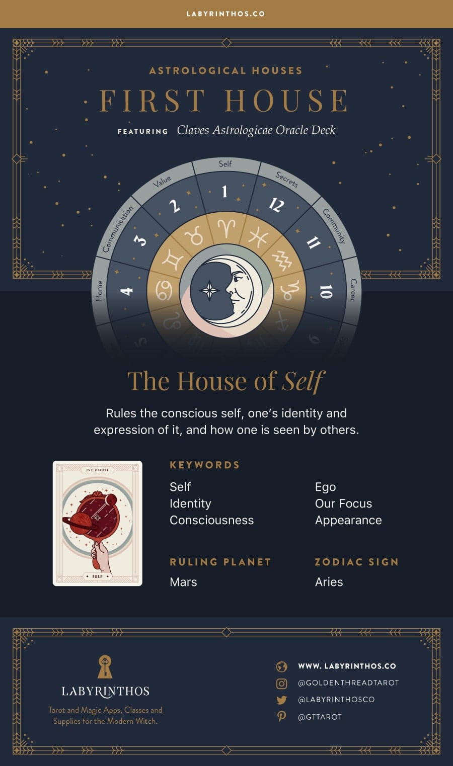 The First House: The House of Self - 1st House in Astrology, Planets and Zodiac Sign Correspondences
