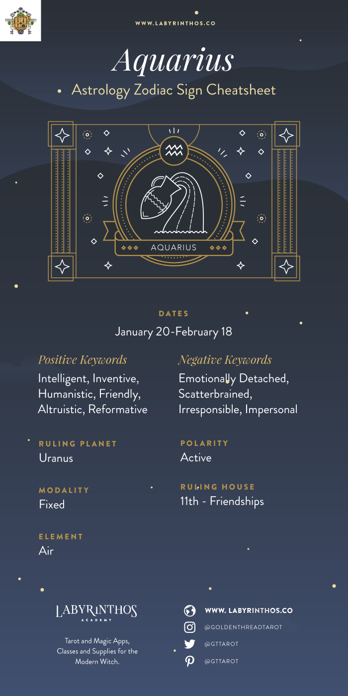 The Zodiac Sign Aquarius Symbol - Personality, Strengths, Weaknesses, Love, Career and Family Cheat Sheet and Infographic