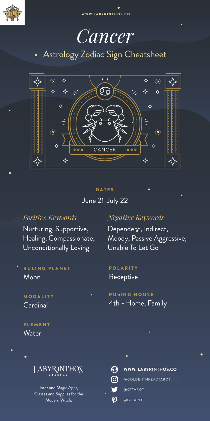 Zodiac Sign Cancer Cheat Sheet and Infographic - The Zodiac Sign Cancer Symbol - Personality, Strengths, Weaknesses