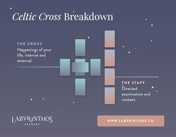 The Celtic Cross Tarot Spread - A Classic 10 Card Tarot Spread