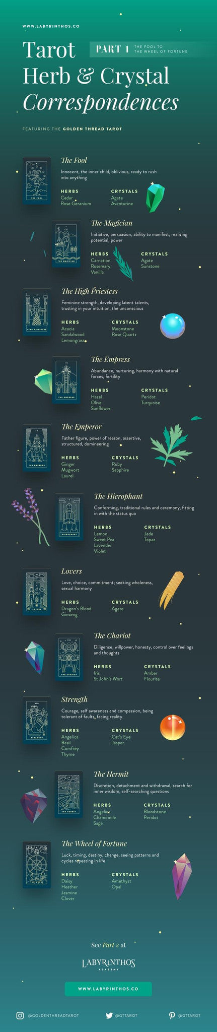 Full Infographic - Crystals, Tarot and Herbal Correspondences Chart - Part 1: From the Fool to the Wheel of Fortune