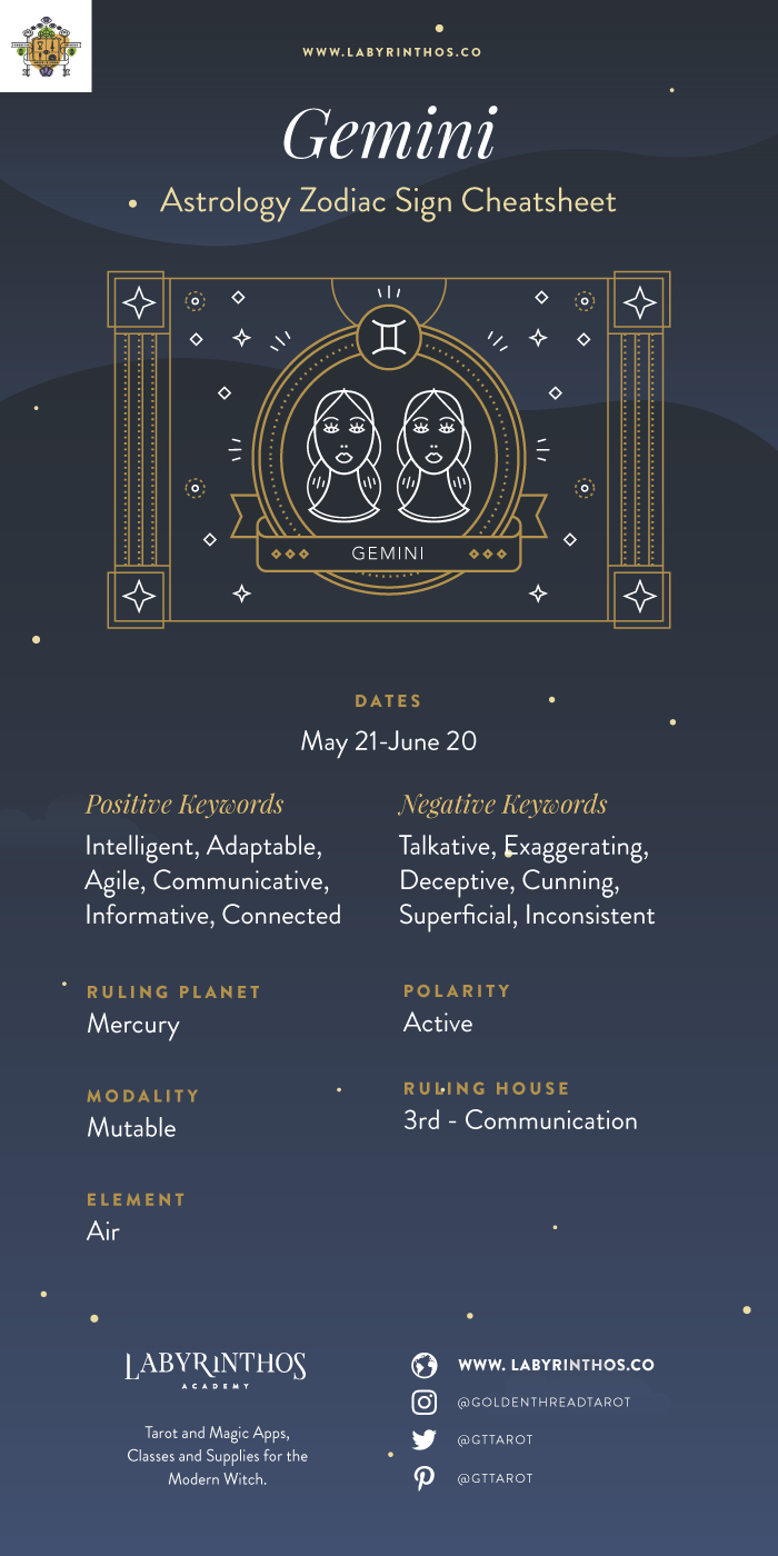 The Zodiac Sign Gemini Symbol - Personality, Strengths, Weaknesses - Zodiac Sign Gemini Cheat Sheet and Infographic